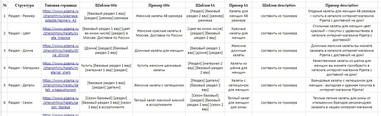 Шаблоны мета-тегов title & descripiton, админка